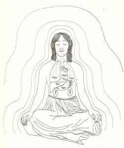 Yogasutra - sadhana pada: il sorriso interiore