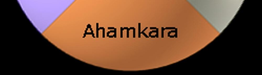 manas, buddhi, chitta, ahamkara