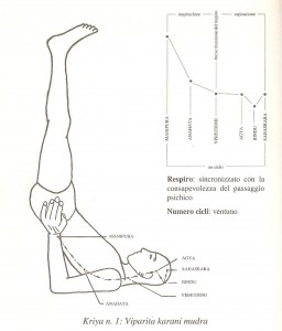 viparita karani mudra, una tecnica di kriya yoga