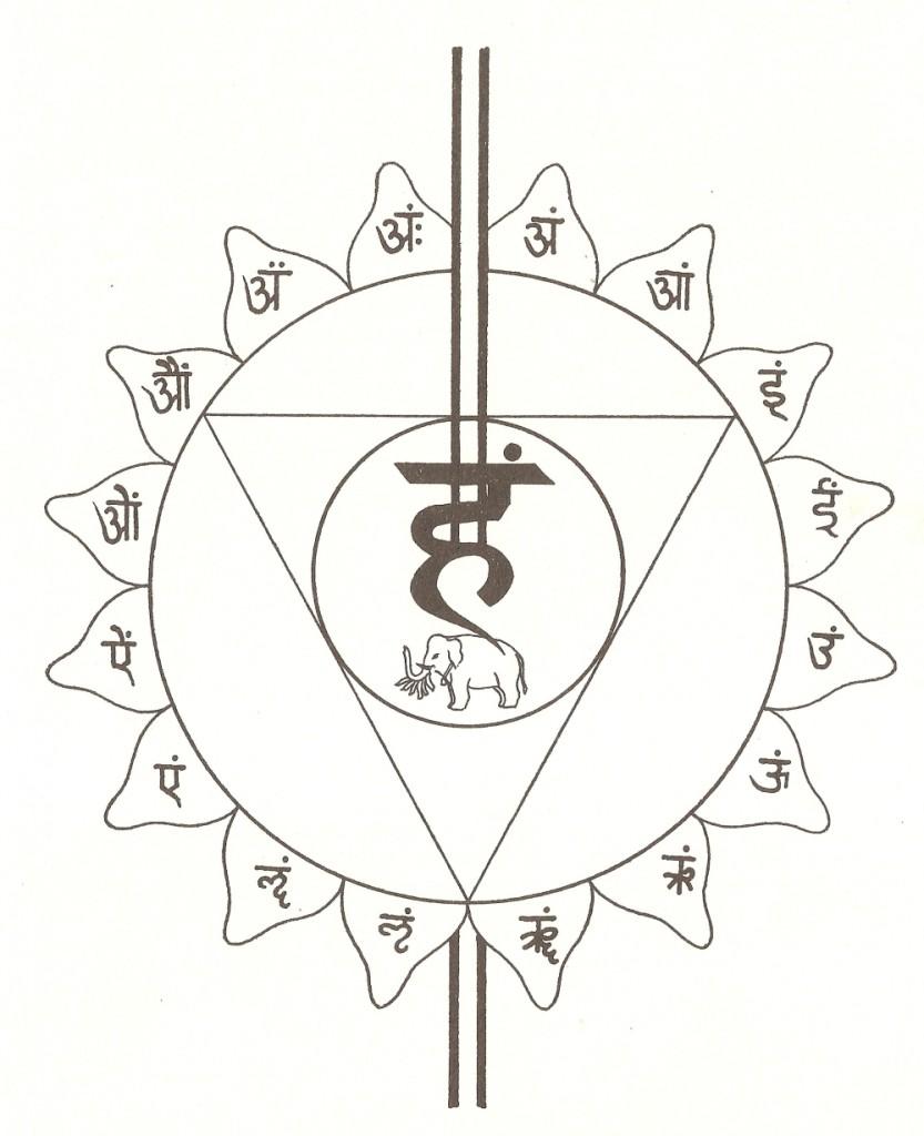 le lettere sui petali di vishuddhi chakra