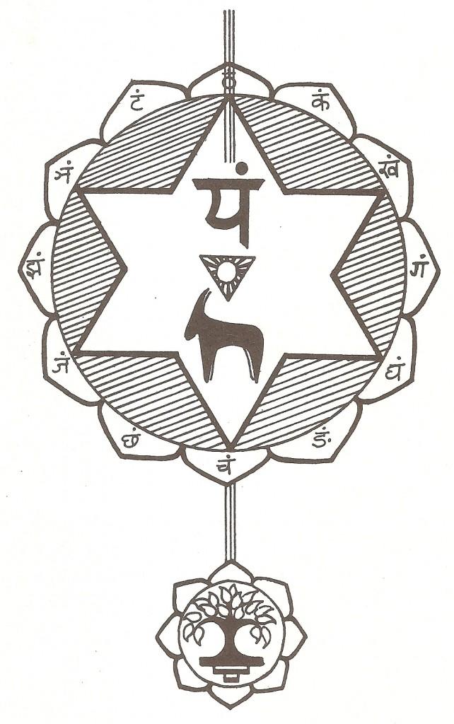 Anahata chakra