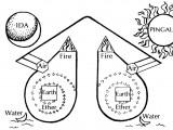 tattwa vichara in swara yoga