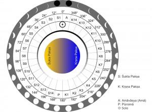Tithi o giorni lunari