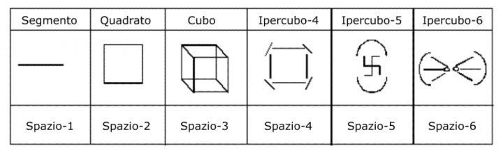 Notazione simbolica in geometria vedica
