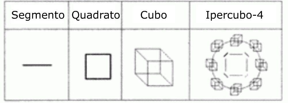 Elementi di geometria vedica trascendentale