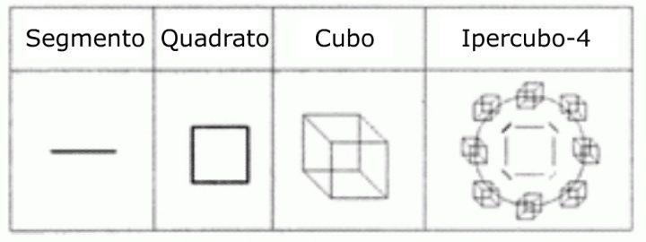 corpi regolari in geometria vedica