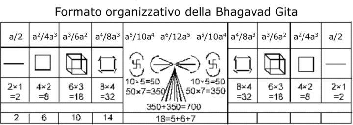 Formato organizzativo della Bhagavad Gita