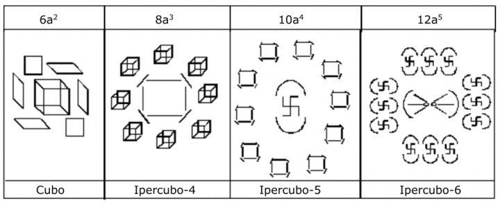 Notazione simbolica degli ipercubi 3, 4, 5 e 6 e loro confini secondo la scienza vedica