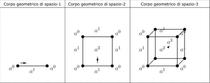 Fig. 1 - Corpi geometrici regolari rappresentativi degli spazi di ordine 1, 2 e 3